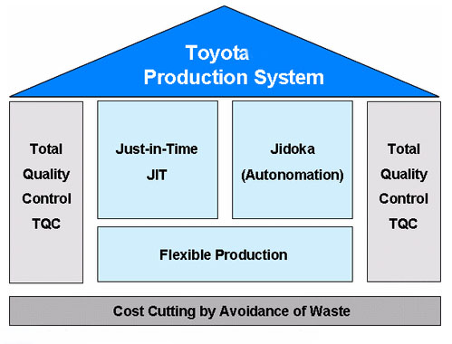 quality and system management at toyota marketing essay Top management commitment and a focus towards customer satisfaction are very much essential for the success of this system total quality management essay sample.